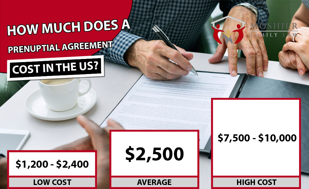How Much Does A Prenuptial Agreement Cost?